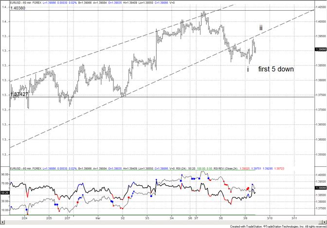 Euro Short Term Bearish Pattern
