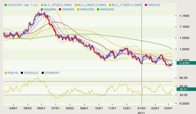 USD/CHF Classical 03.09
