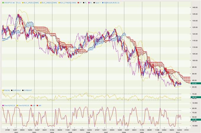USDJPY: US Dollar Japanese Yen Exchange Rate Forecast