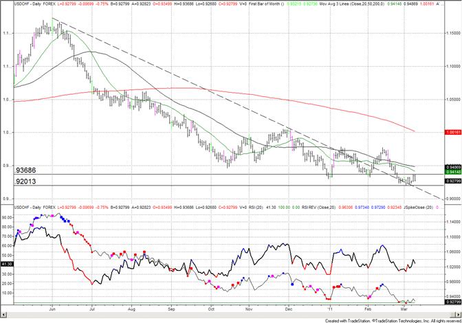 Swiss Franc Former Trendline Back in Play