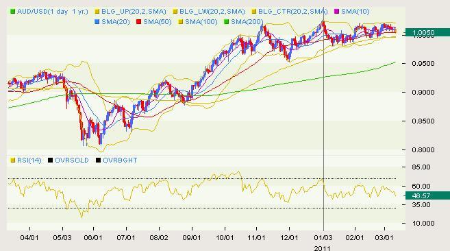 AUD/USD Classical 03.10