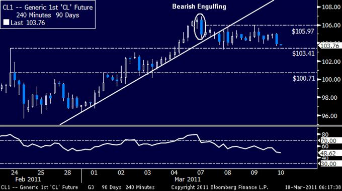 Crude Oil Torn Between China and Libya, Metals Drop on US Dollar Rebound