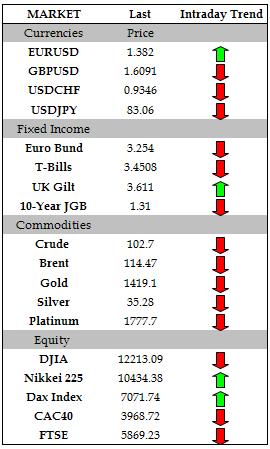 FX Headlines: Euro Tumbles as Moody's Downgrades Spanish Debt