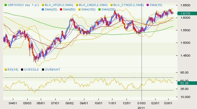 GBP/USD Classical 03.10