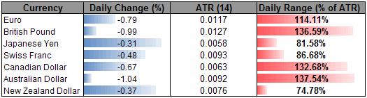Japanese Yen To Hold Range, Australian Dollar Reversal Slows Ahead Of 100-Day SMA