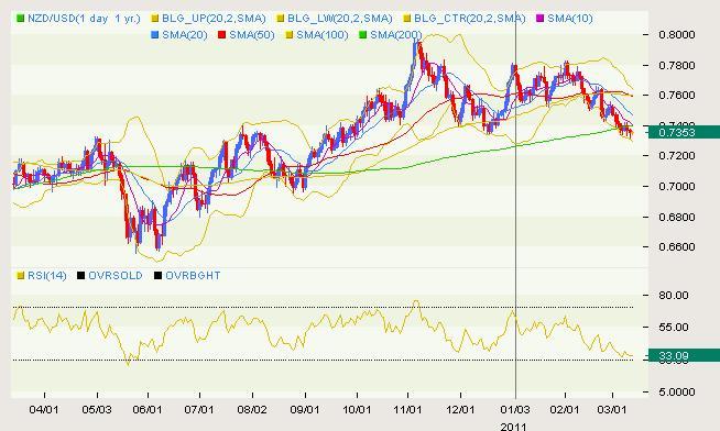 NZD/USD Classical 03.11