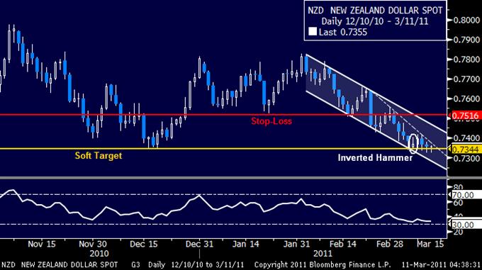 NZDUSD: Stay Short Ahead of Bounce
