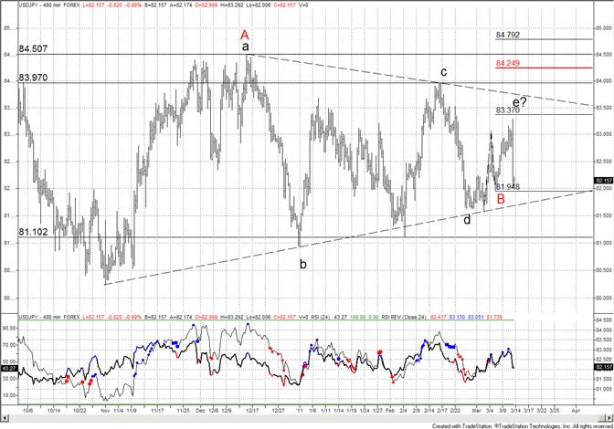 Japanese Yen Violent Range Continues