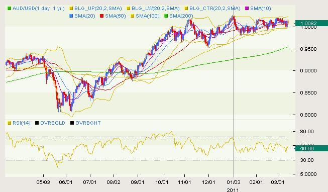 AUD/USD Classical 03.14
