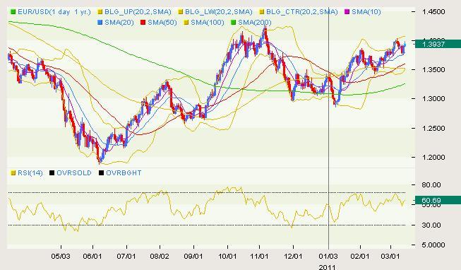 EUR/USD Classical 03.14