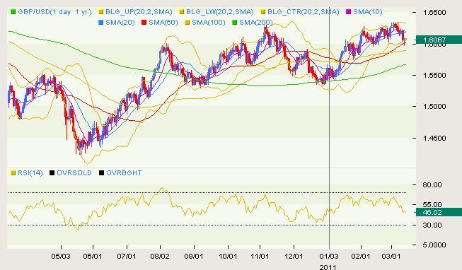 GBP/USD Classical 03.14