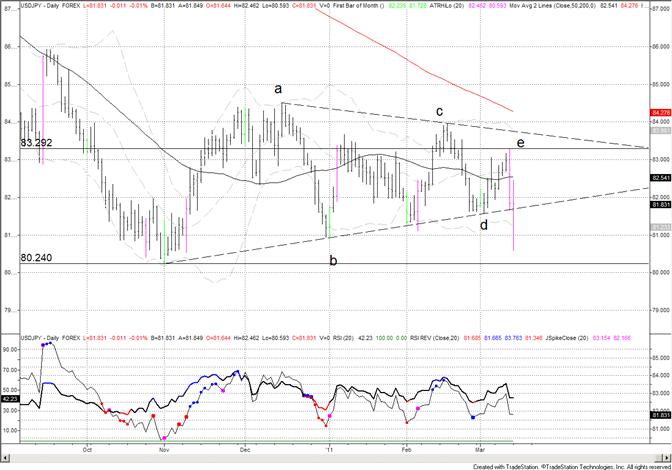 Japanese Yen Potential Triangle Break
