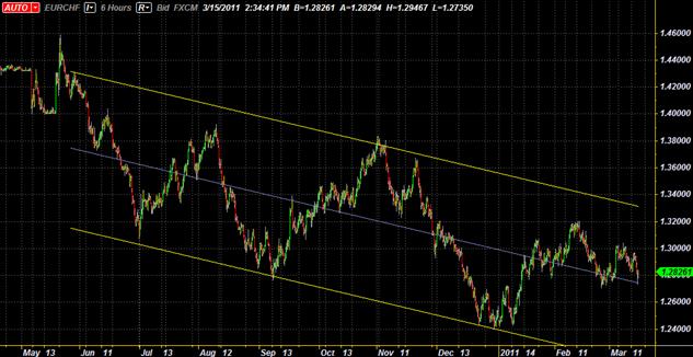 EUR/CHF Descending Channel Provides Swing Trading Opportunity