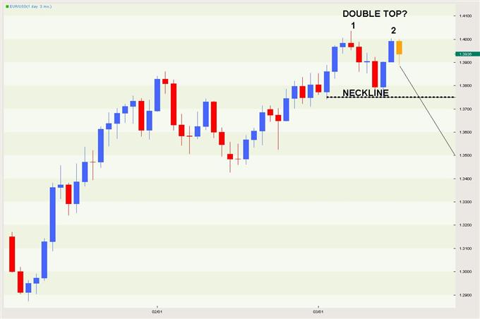EUR/USD Classical 03.15