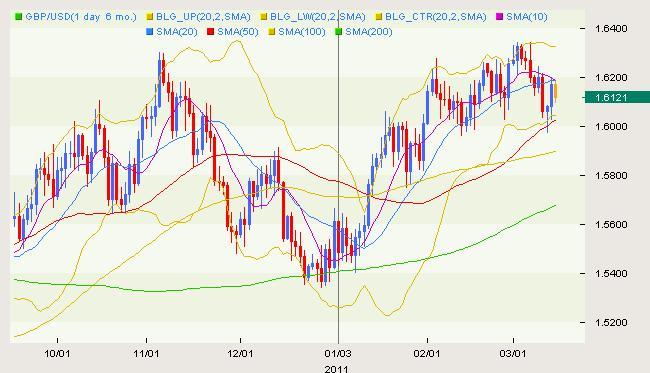 GBP/USD Classical 03.15