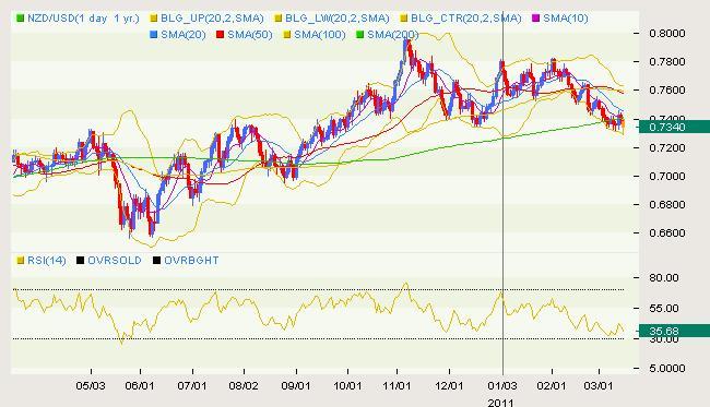 NZD/USD Classical 03.15