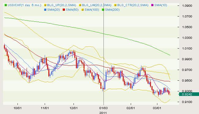 USD/CHF Classical 03.15