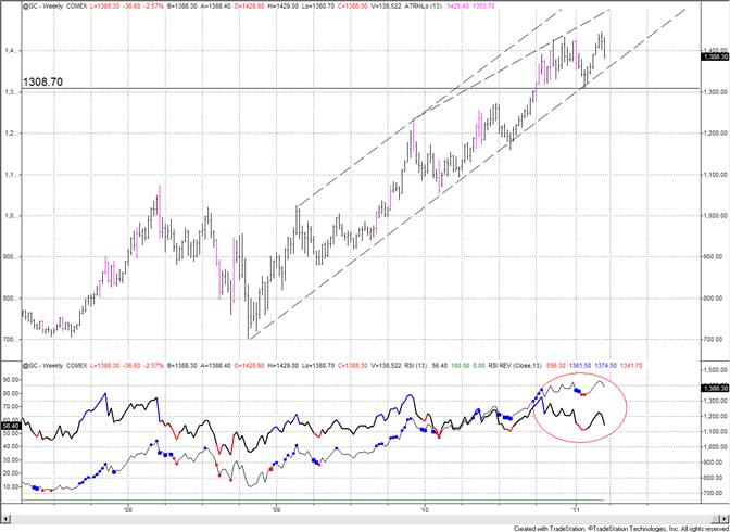Gold Trades at 50 dayAverage