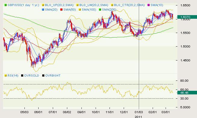 GBP/USD Classical 03.16