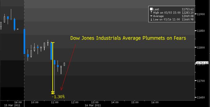 Dow Jones Tumbles, Japanese Yen Breaks 80 on Nuclear Risk