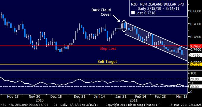 NZDUSD: Profit Target Revised Below 0.72