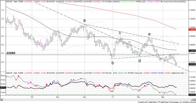 Swiss Franc Nears Former Trendline