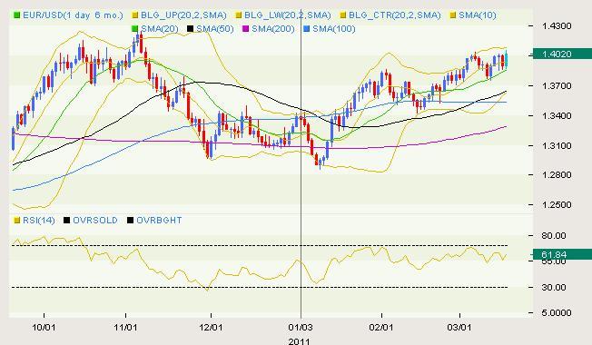 EUR/USD Classical 03.17