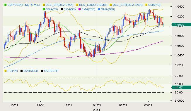 GBP/USD Classical 03.17