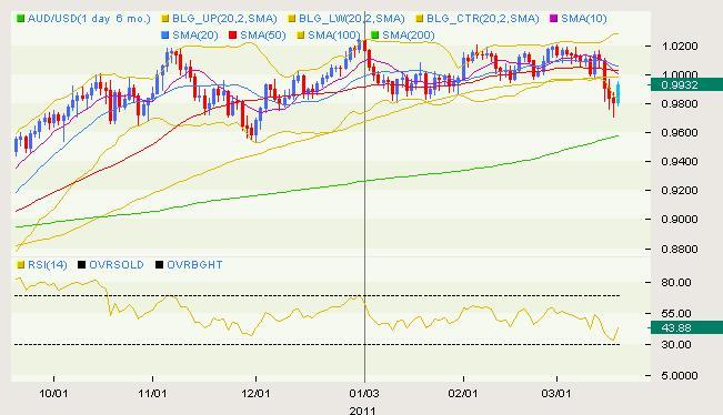 AUD/USD Classical 03.18