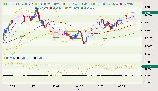 EUR/USD Classical 03.18