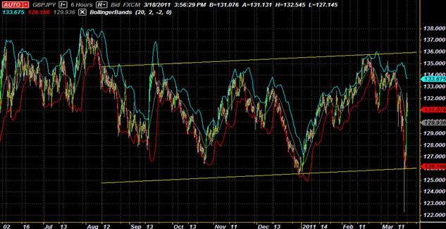 GBP/JPY Sideways Channel Provides Swing Trading Opportunity