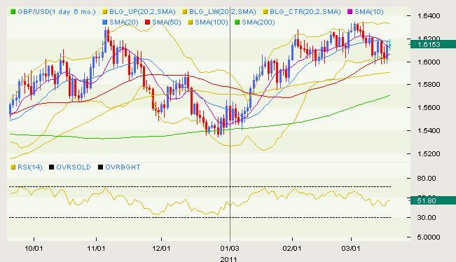 GBP/USD Classical 03.18