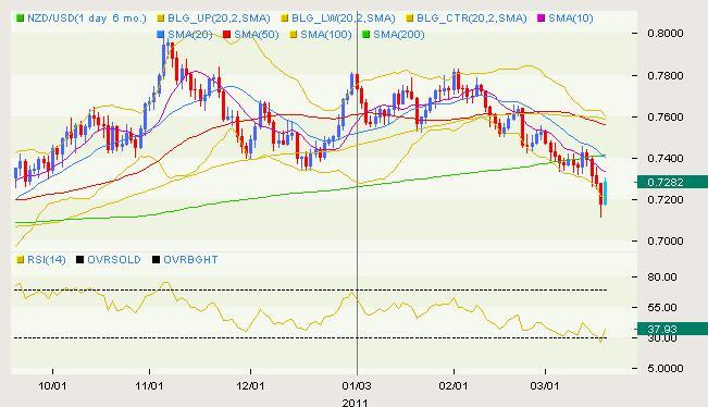 NZD/USD Classical 03.18