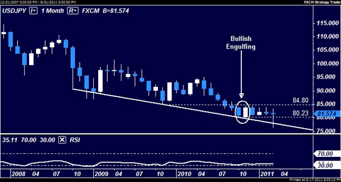USDJPY: Standing Aside Amid Volatility