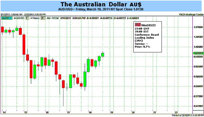 Australian Dollar Pressured Lower as Risky Assets Resume Decline