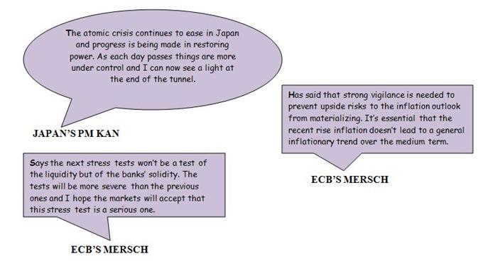 Daily Sound Bites: ECB Mersch Talks About Stress Tests, Inflation