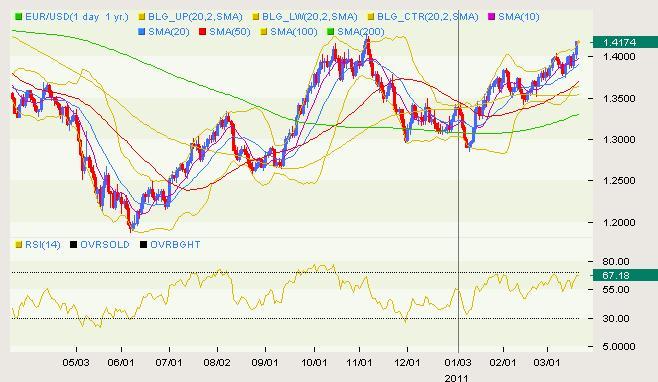 EUR/USD Classical 03.21