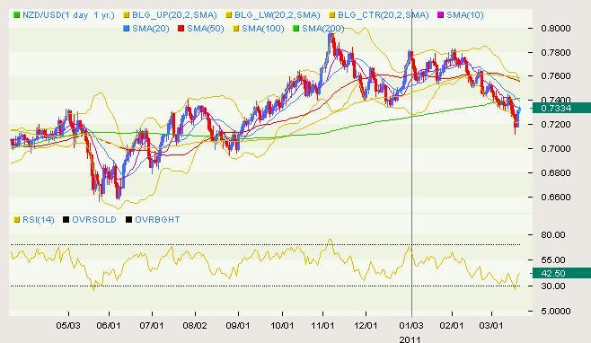 NZD/USD Classical 03.21