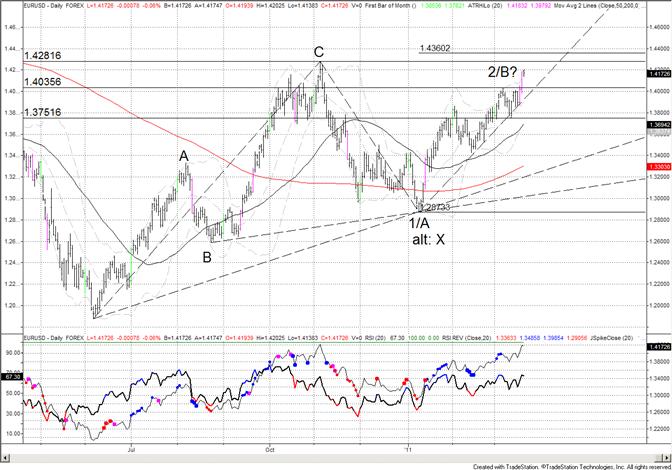 Euro Targets November High
