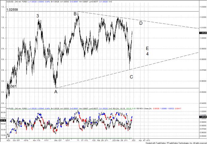 Australian Dollar Triangle?