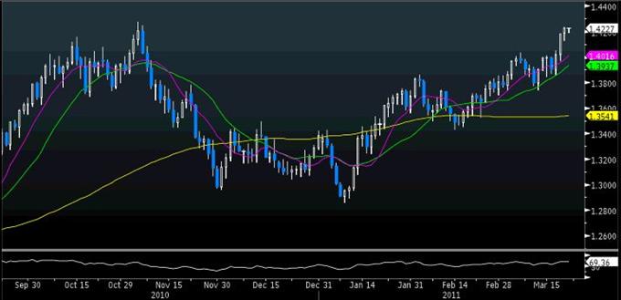 EUR/USD Classical 03.22