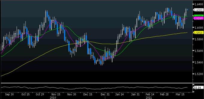 GBP/USD Classical 03.22