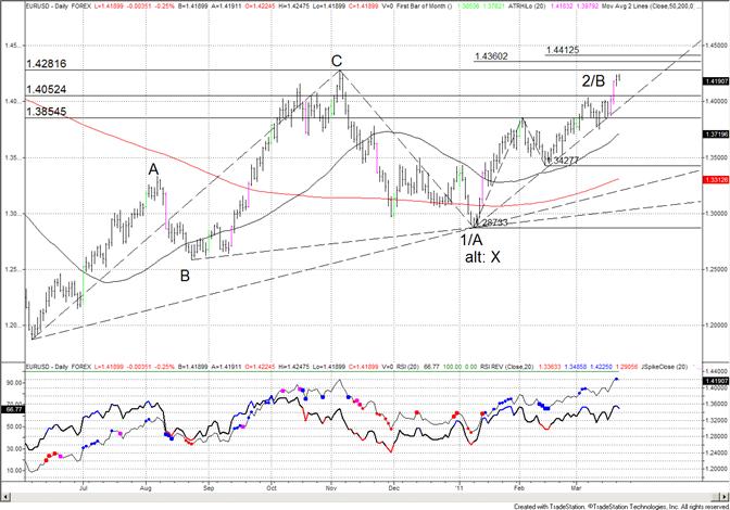 Euro Stalls Before November High