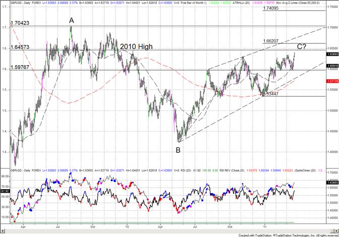 British Pound Focus Now on 16457 (2010 High)