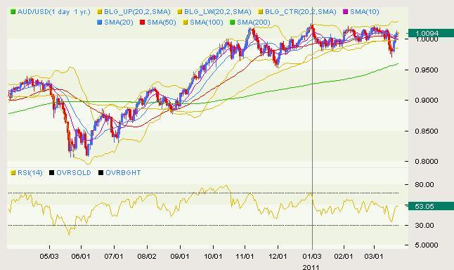 AUD/USD Classical 03.23