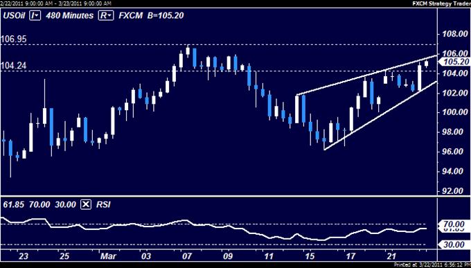 Crude Oil Hits 2-Week High on Libya, Gold Struggles to Build Momentum