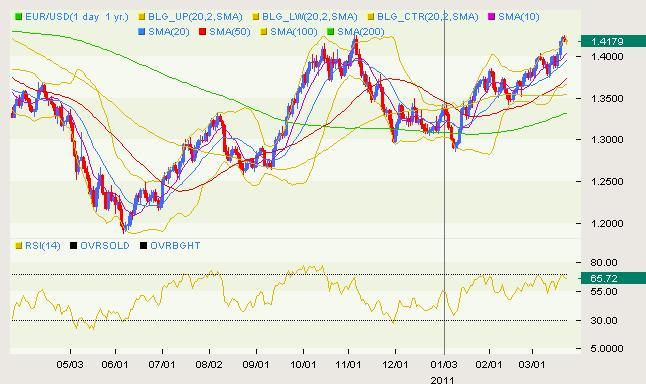 EUR/USD Classical 03.23