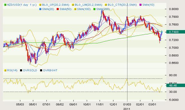 NZD/USD Classical 03.23