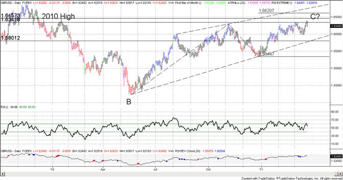 British Pound Support at 16200