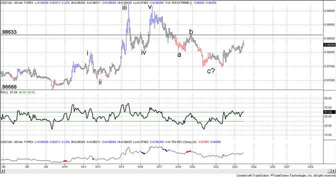Canadian Dollar Short Term Bearish Pattern (USDCAD Bullish)